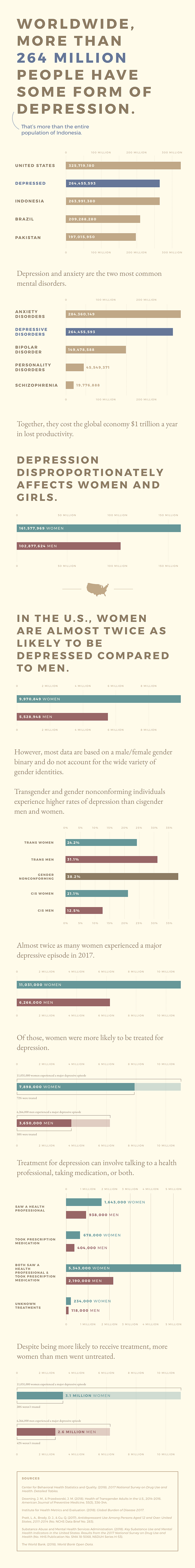 Infographic Illustrating Depression Statistics in the Context of Gender