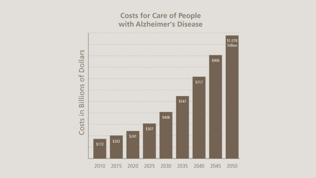 Graph of the costs for care of people with Alzheimer's disease