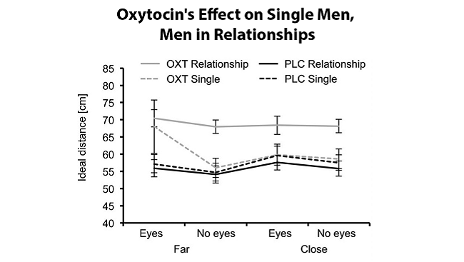 Graph: When researchers administered oxytocin nasal spray to a group of healthy men, they found that men in monogamous relationships (solid gray line) preferred to keep a greater distance from an unknown attractive female as she moved toward (far) or away (close) from them than males that were single (dotted gray line). The effect of oxytocin on the monogamous men was the same regardless of whether the female experimenter maintained eye contact or averted her gaze.