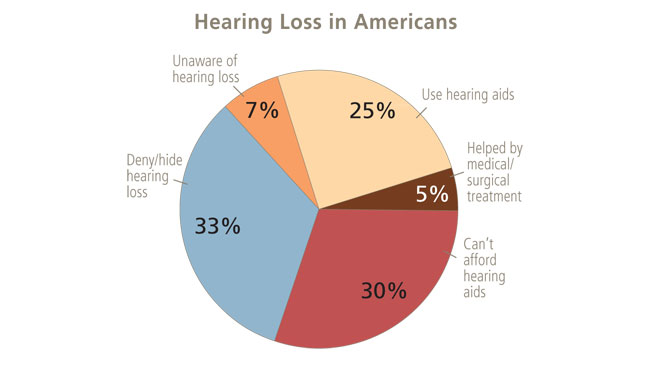 A pie chart depicting hearing loss in Americans. Although almost 95 percent of Americans with hearing loss could have their hearing treated with hearing aids, many cannot or do not take advantage of these devices.