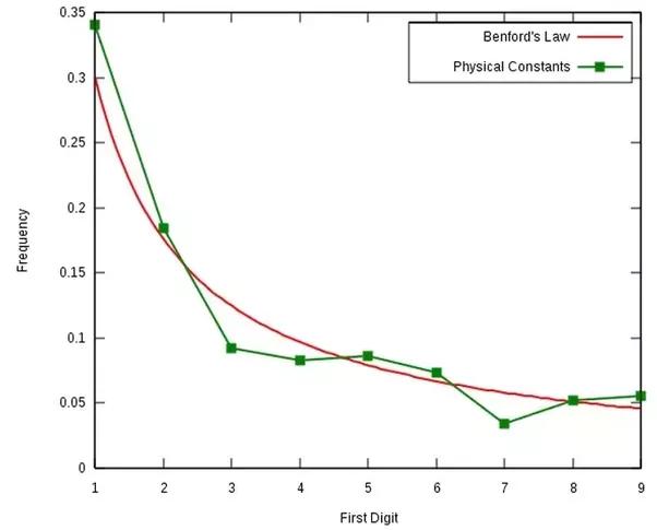 Benford graph