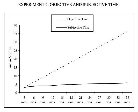Objective time graph