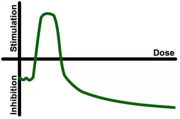 Dose response graph