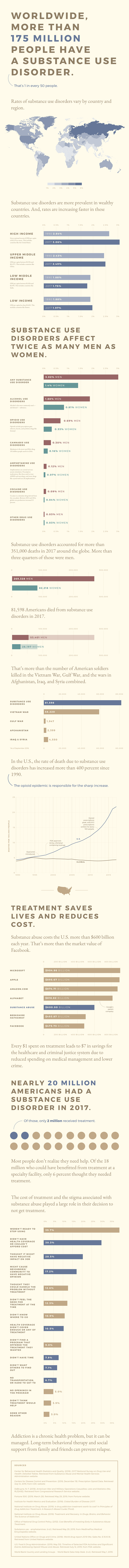 substance use disorder infographic resized
