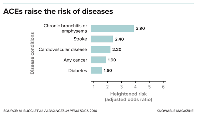 ACE risk of disease chart