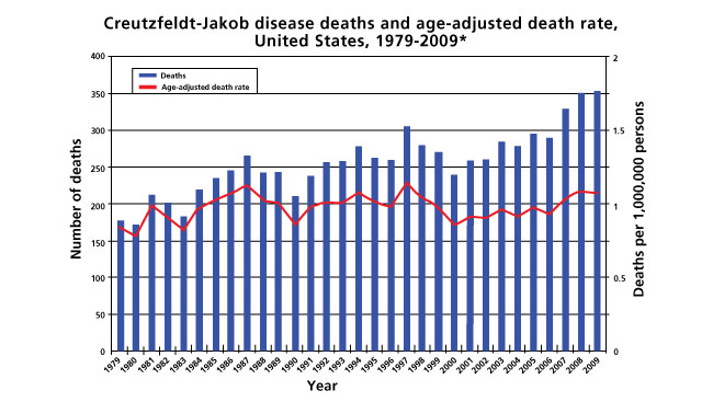 Scientists studying the rare dementia Creutzfeldt-Jakob disease (CJD) uncovered new information about more common dementias, such as Alzheimer's disease. The above chart shows the annual deaths related to CJD in the United States.