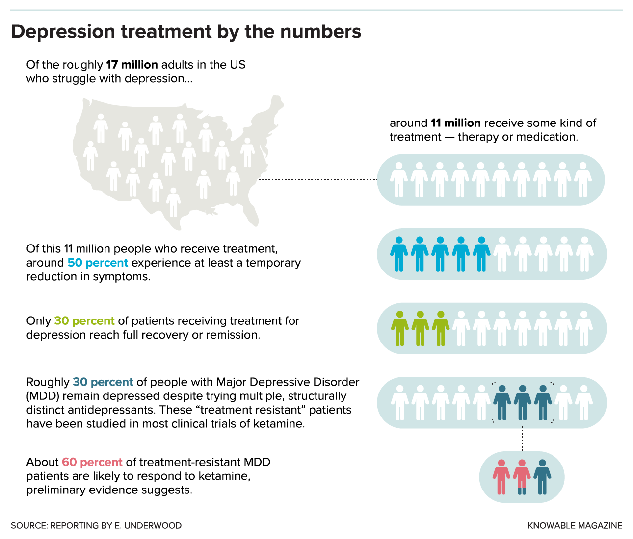 Infographic showing depression treatment rates