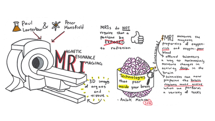 Illustrated sketchnote of an MRI