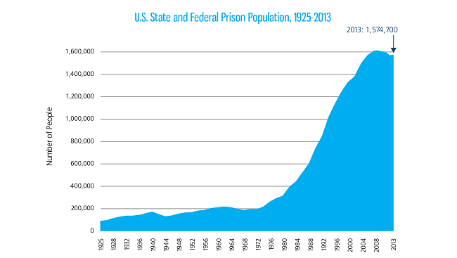 Graph: Emerging brain science may be able to provide alternatives to incarceration, such as neuroscience-based therapies and treatments, to help reduce the growing prison population in the United States and elsewhere.