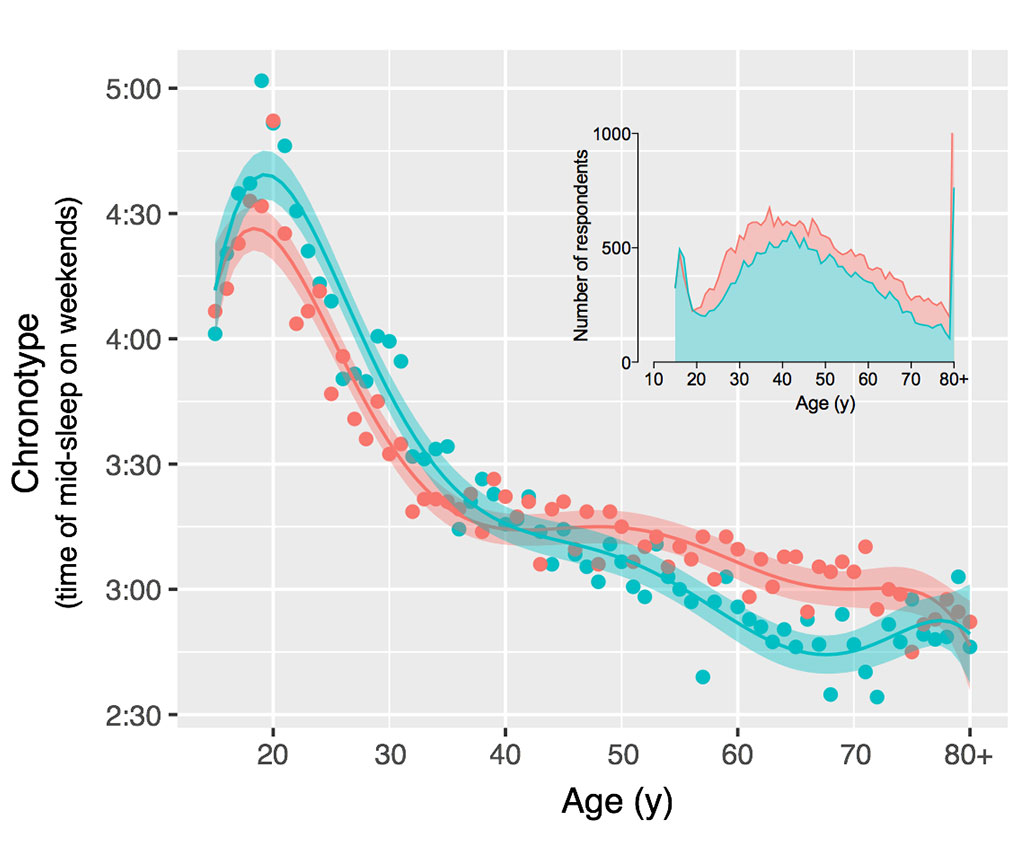 Chronotype and age graph